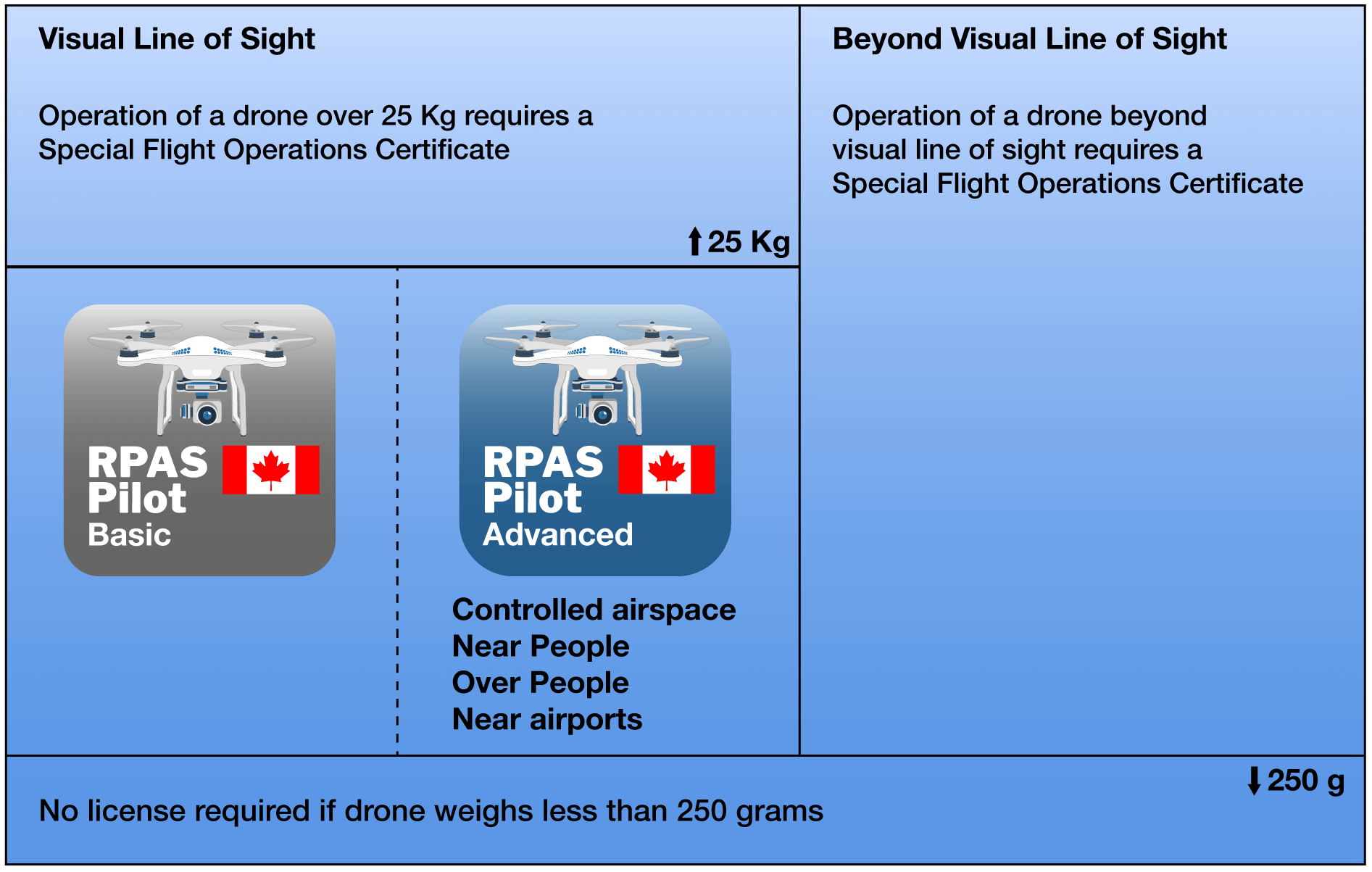 Get Your Canada Drone License